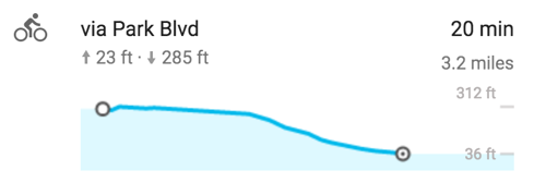 Google Maps elevation change corresponding to the previous image, descending 276 feet over 3.2 miles
